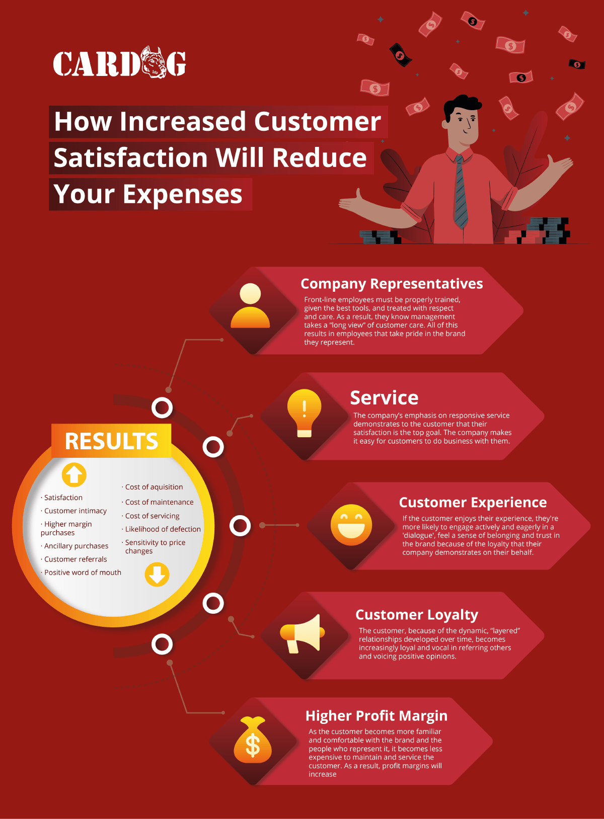 How Increased Customer Satisfaction Will Reduce Your Expenses